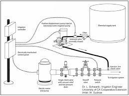 irrigation system wiring diagram irrigation discover your wiring irrigation system diagrams