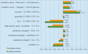 Use of Novel Methods to Assess Seasonal Differences in the Quality ...
