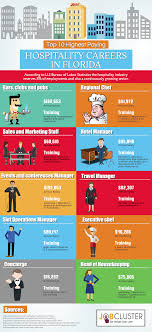 top highest paying hospitality management careers in florida