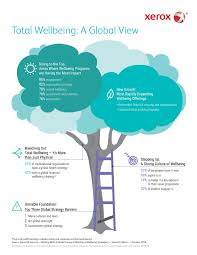 employee productivity is the top priority for wellbeing programs full size