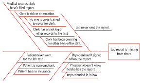 making every minute count  tools to improve office efficiency    the diagram shown here illustrates the reasons a test result   be missing from a chart during a patient