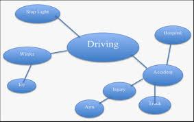 Definition Essay Prompt Brainstorm    reportz   web fc  com Good Essay Writing