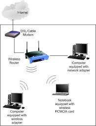 similiar modem to router diagram keywords how to connect a wifi router to an existing dsl modem