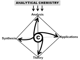 analytical chemistry today and tomorrow intechopen definition analytical chemistry is a discipline of chemistry c inasmuch as it is responsible for