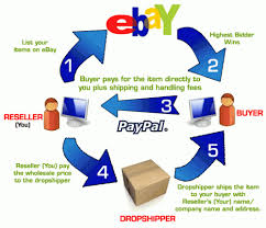 EDM Products <b>Direct</b> - <b>Wholesale</b> and Drop shipping Store