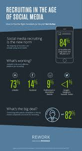 the state of social media recruiting infographic shrm s survey also found that most people are open to new job opportunities but will only pursue them if directly contacted one of the attractions of