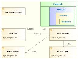 uml tool  object diagrams   example using instancesuml object diagrams example