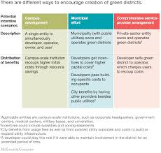 building the cities of the future green districts mckinsey there are different ways to encourage creation of green districts
