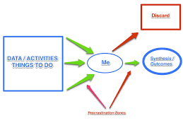 essay on procrastination effects essay help you need high iconmasonry com procrastination meaning