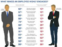 human capital a state of affairs characteristics of highly characteristics of highly engaged employees