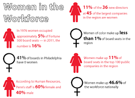 essay on gender inequality in the workplace  term paper