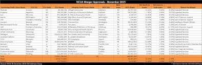 credit union merger approvals  ncua credit union merger approvals 2015