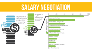 salary negotiation it s not always about money salary negotiation infographic