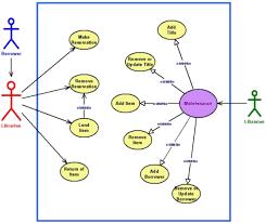 uml  rup  and the zachman framework  better togetherfigure   figure   a uml use case diagram