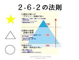 「2・6・2の法則」の画像検索結果