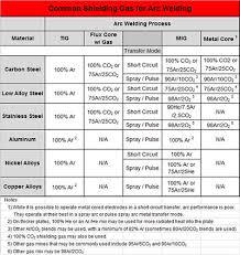Common Shielding Gases for <b>Arc Welding</b>