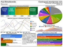 visual infographic resume examples vizualresume com part 4 inspired visual resume as