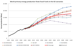 fuelling future emissions examining fossil fuel production figure 7 world primary energy production from fossil fuels