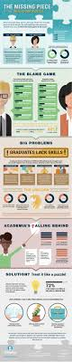 best images about career infographics supply the missing piece to the skills gap puzzle