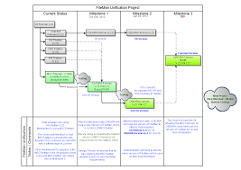 project overview diagram   fileman unification   osehra open    fileman unification project   overview