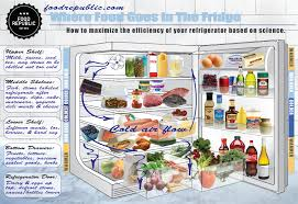 Where Food Goes In <b>The Fridge</b> - Food Republic