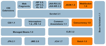 enterprise java edition