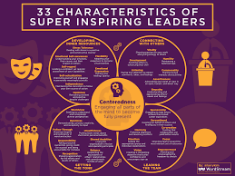 33 characteristics of super inspiring leaders inc com you don t need to be perfect across the board to be a great leader according to horwitch and whipple callahan what you really need is one distinguishing