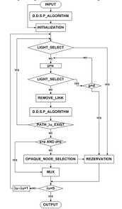 what is the difference between flowchart and algorithm    quora    flowchart  for example  this is part of a research paper entitled  quot multihop routing and wavelength assignment algorithm for optical wdm networks quot  this