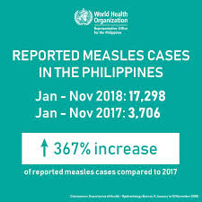 There are over 17,200 reported measles... - World Health ...