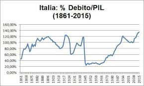 Risultati immagini per debito pubblico 2016