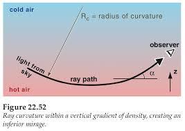 <b>Optical</b> Phenomena