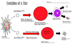 science notesevolution of a star diagram jpg