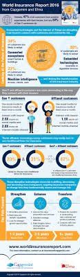 changing customer expectations regarding insurance providers the infographic on the capgemini website