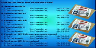 Image result for mengurus SIM