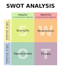 swot analysis defines the business goal such as strategic swot analysis defines the business goal such as strategic management
