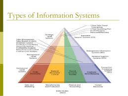 management information system  mis    types of information systems