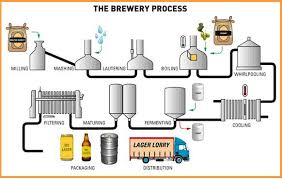 collection how to make a process flow diagram pictures   diagramscollection beer making process diagram pictures diagrams
