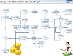 system process flow diagram photo album   diagramsa business analyst  s perspective for winning black jack