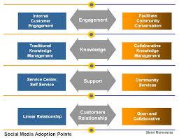 MN       Corporate Finance  Semester             Investment     SlideShare