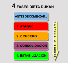 Dieta Dukan cuatro fases
