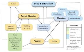 how do social determinants affect human trafficking in southeast framework of the relationships among social determinants of trafficking