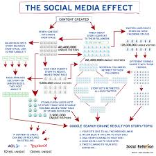 essentials of an effective social media marketing strategy essential