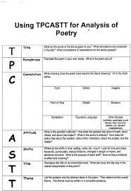 best ideas about forms of poetry poetry i ve used tpcastt for a long time and i ve always been frustrated that the c section isn t analyzed very thoroughly requires a lot of guidance