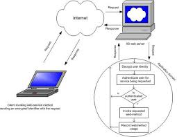 monitor your web services usage via  net soap extensions   codeprojecthigh level architecture diagram