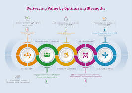 strengths training courses leadership training from strengthscope® delivering value by optimizing strengths infographic