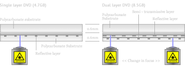 What are <b>dual layer</b> DVDs?