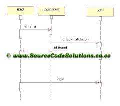 best images of sequence diagram website   uml sequence diagram    system sequence diagram
