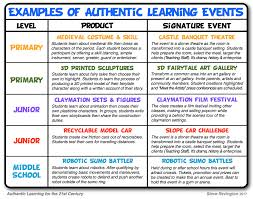 planning authentic learning i ve also included an idea matrix that provide examples of authentic learning initiatives across the grade spectrum