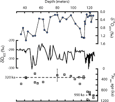 Atmospheric composition 1 million years ago from <b>blue ice</b> in the ...