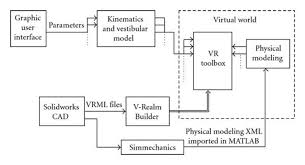 schematic block diagram of how the virtual reality world is    schematic block diagram of how the virtual reality world is created and controlled  the vrml files are created using a cad software